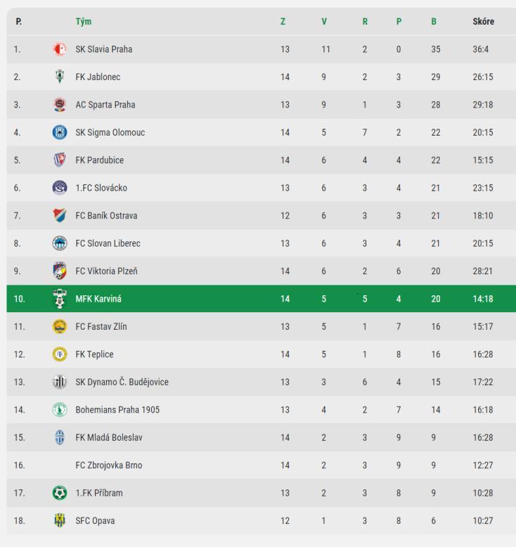 W tabeli kolejno: pozycja, drużyna, mecze, zwycięstwa, remisy, porażki, punkty, bilans bramek. fot. mfkkarvina.cz