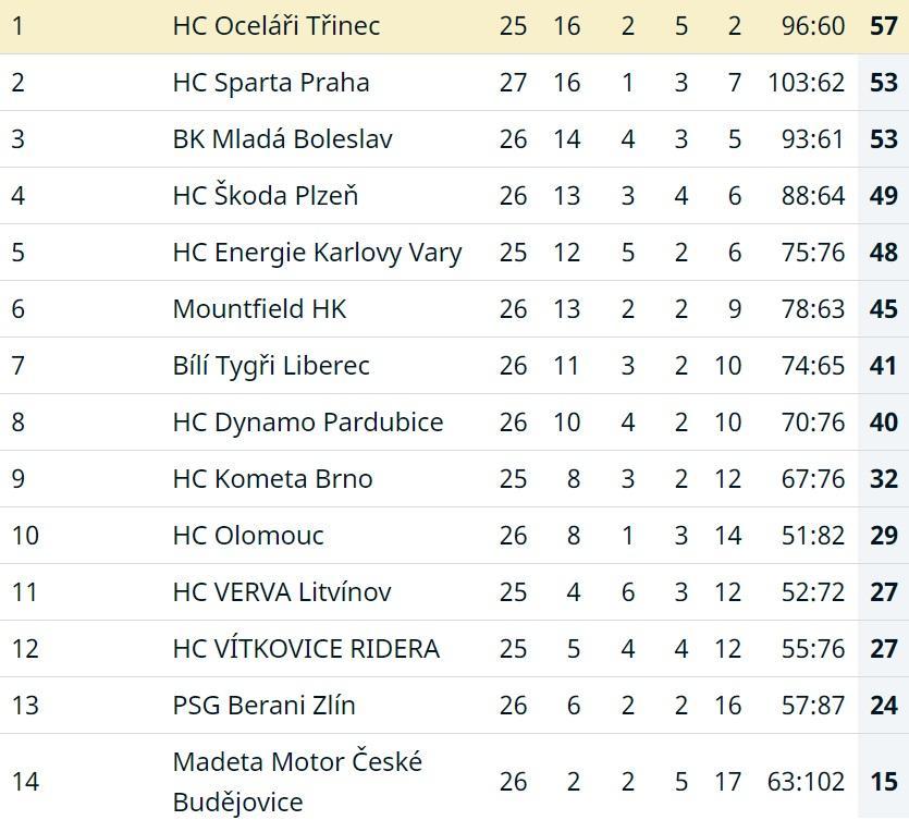 W tabeli kolejno: pozycja, drużyna, mecze, wygrane, wygrane w dogrywkach/karnych, przegrane w dogrywkach/karnych, przegrane, bilans bramek, punkty. fot. telh.cz