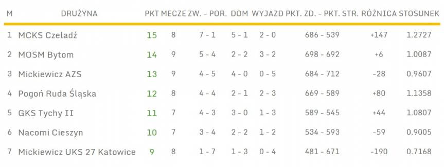 III liga (Śląsk), fot. slzkosz.pl