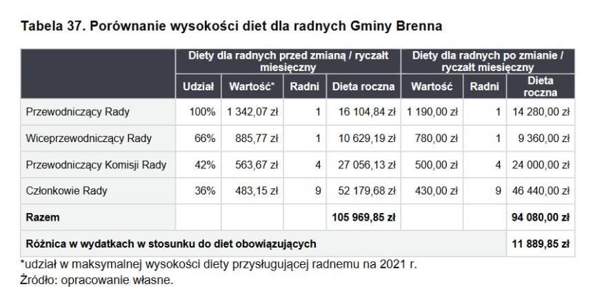 źródło: Program Postępowania Naprawczego Gminy Brenna na lata 2021-2022
