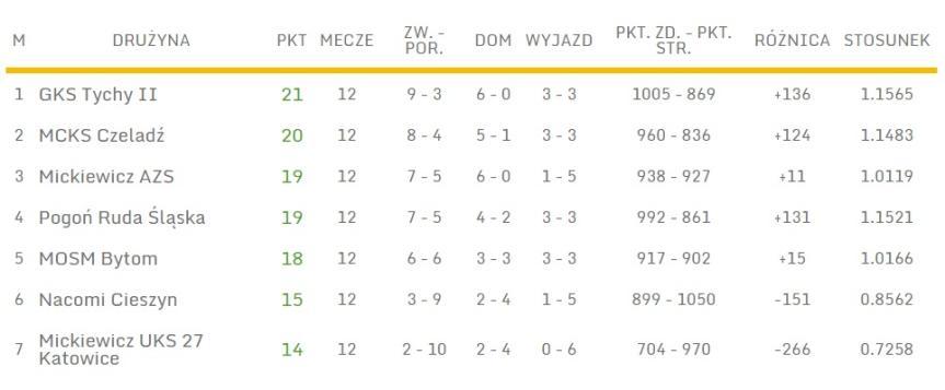III liga (gr. śląska), fot. slzkosz.pl