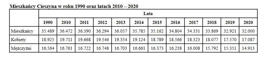 Źródło: Raport o Stanie Gminy Cieszyn za 2020 rok